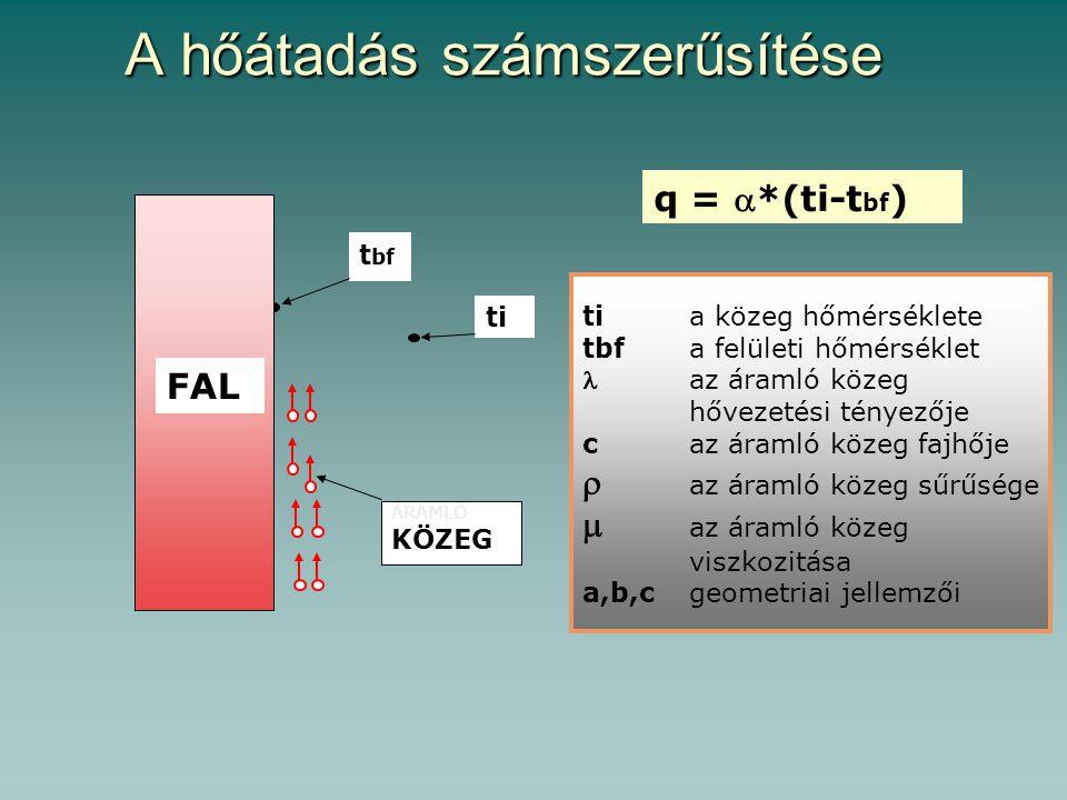 A hőátadás számszerűsítése ti t bf ÁRAMLÓ KÖZEG FAL q = *(ti-t bf ) tia közeg hőmérséklete tbfa felületi hőmérséklet az áramló közeg hővezetési ténye