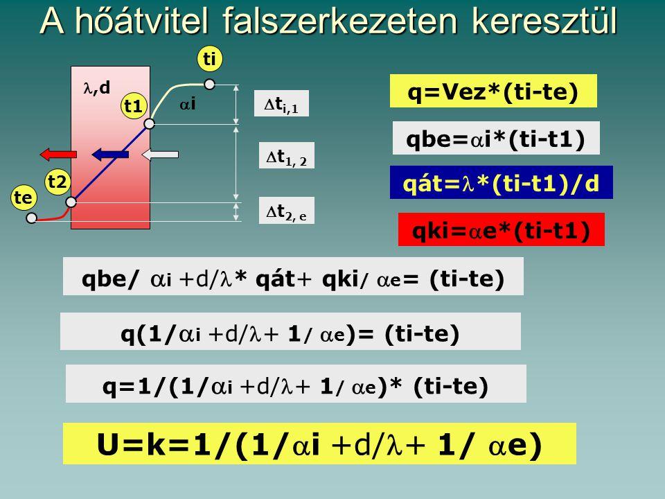 A hőátvitel falszerkezeten keresztül q=Vez*(ti-te) qbe=  i*(ti-t1) qát= *(ti-t1)/d t i,1 ti t1 t2 te t 1, 2 t 2, e ii,d qki=  e*(ti-t1) qbe/ 