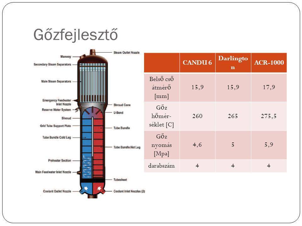Gőzfejlesztő CANDU 6 Darlingto n ACR-1000 Bels ő cs ő átmér ő [mm] 15,9 17,9 G ő z h ő mér- séklet [C] 260265275,5 G ő z nyomás [Mpa] 4,655,9 darabszám444