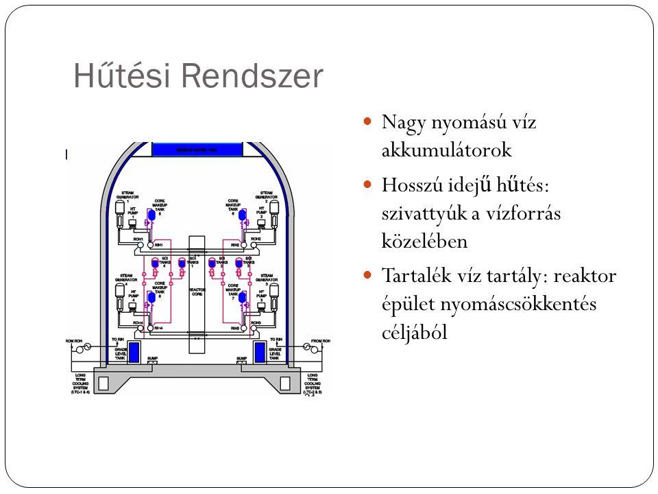 Hűtési Rendszer Nagy nyomású víz akkumulátorok Hosszú idej ű h ű tés: szivattyúk a vízforrás közelében Tartalék víz tartály: reaktor épület nyomáscsökkentés céljából