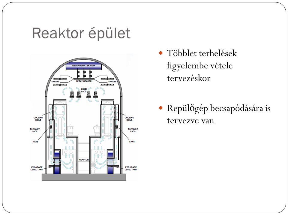 Reaktor épület Többlet terhelések figyelembe vétele tervezéskor Repül ő gép becsapódására is tervezve van