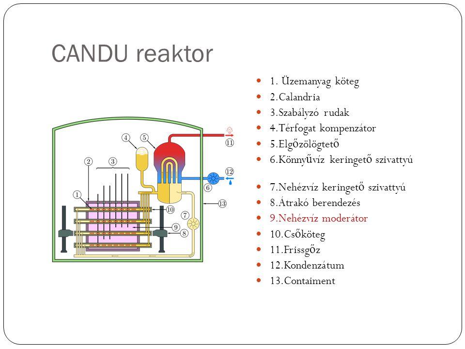 CANDU reaktorok fejlődése