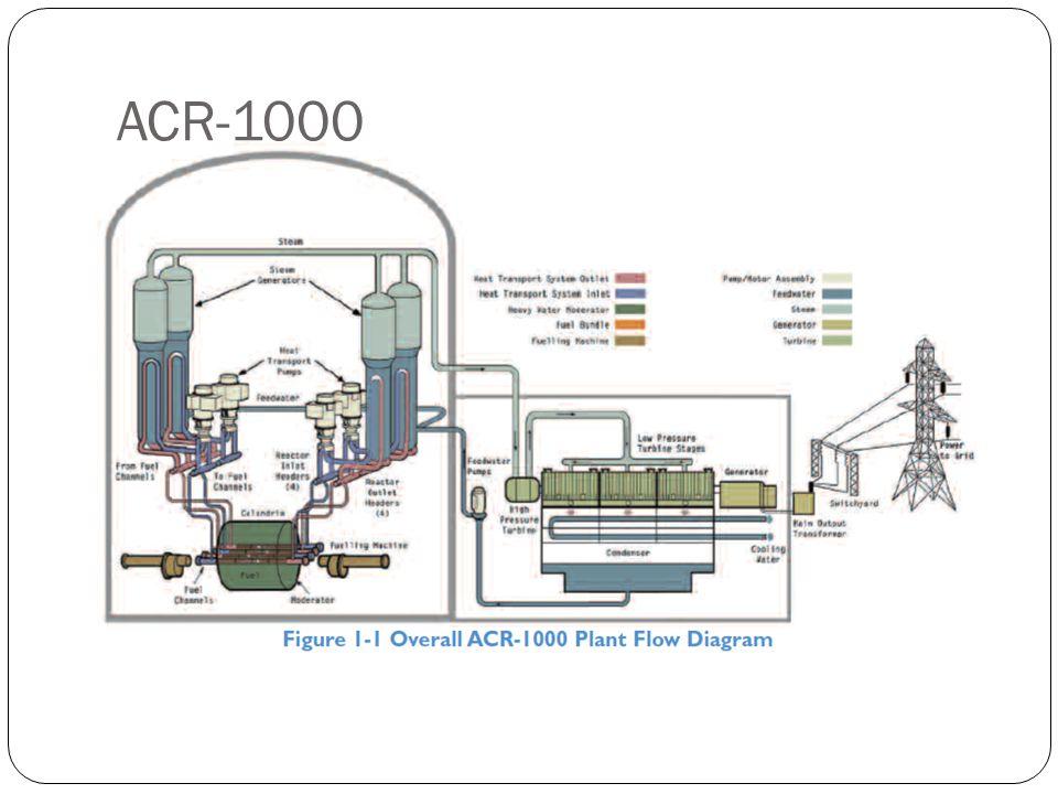 Építési előnyök El ő regyártás és Modularizáció Felül nyitott reaktor épület Párhuzamos építkezés és modularizáció Modern technológiák alkalmazása: 3D-s tervezés Kompozitok stb…