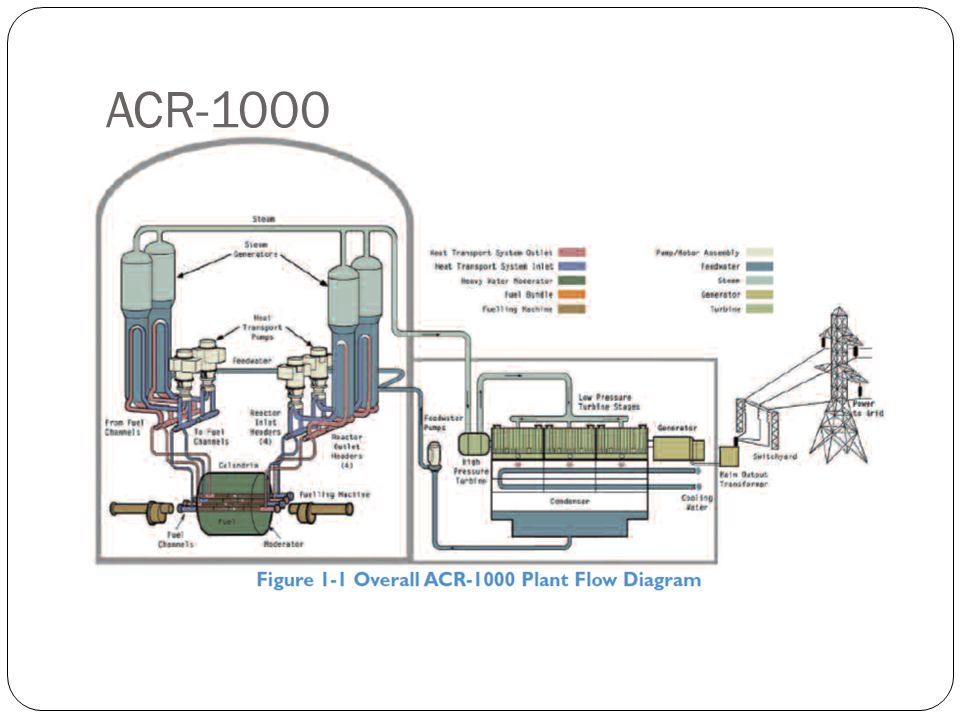 "Források AECL,ACR-1000 tech summary (http://www.aecl.ca/Assets/Publications/ACR1000-Tech- Summary.pdf)http://www.aecl.ca/Assets/Publications/ACR1000-Tech- Summary.pdf ""ACR-1000- Design overview el ő adás (Bob Munro,Budapest,2007)"