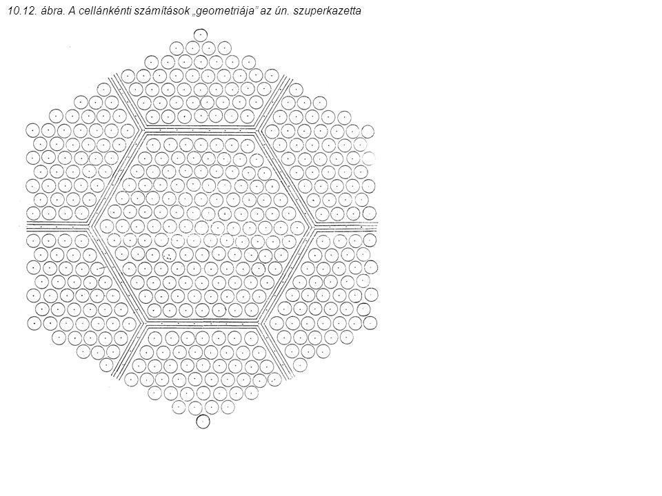 """10.12. ábra. A cellánkénti számítások """"geometriája"""" az ún. szuperkazetta"""