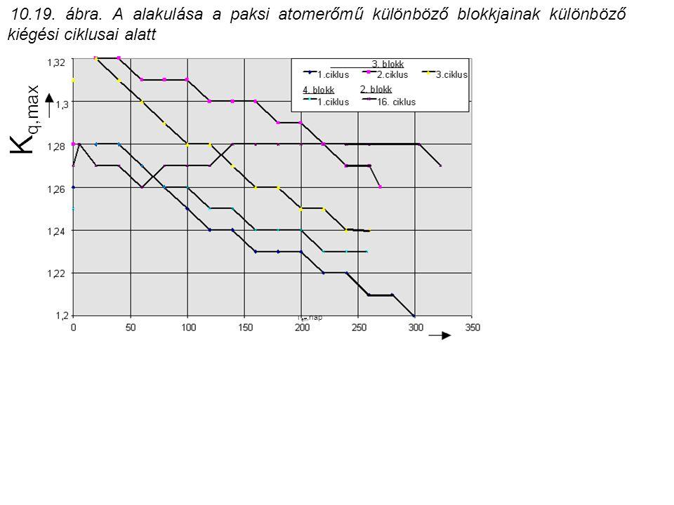 T eff,nap 10.19. ábra. A alakulása a paksi atomerőmű különböző blokkjainak különböző kiégési ciklusai alatt