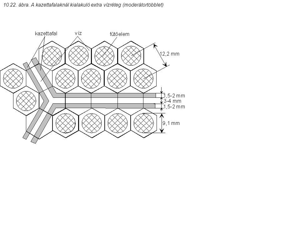 10.22. ábra. A kazettafalaknál kialakuló extra vízréteg (moderátortöbblet)