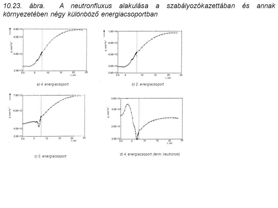 10.23. ábra. A neutronfluxus alakulása a szabályozókazettában és annak környezetében négy különböző energiacsoportban a) 4. energiacsoport b) 2. energ