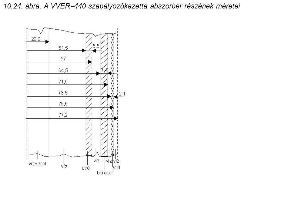 10.24. ábra. A VVER  440 szabályozókazetta abszorber részének méretei