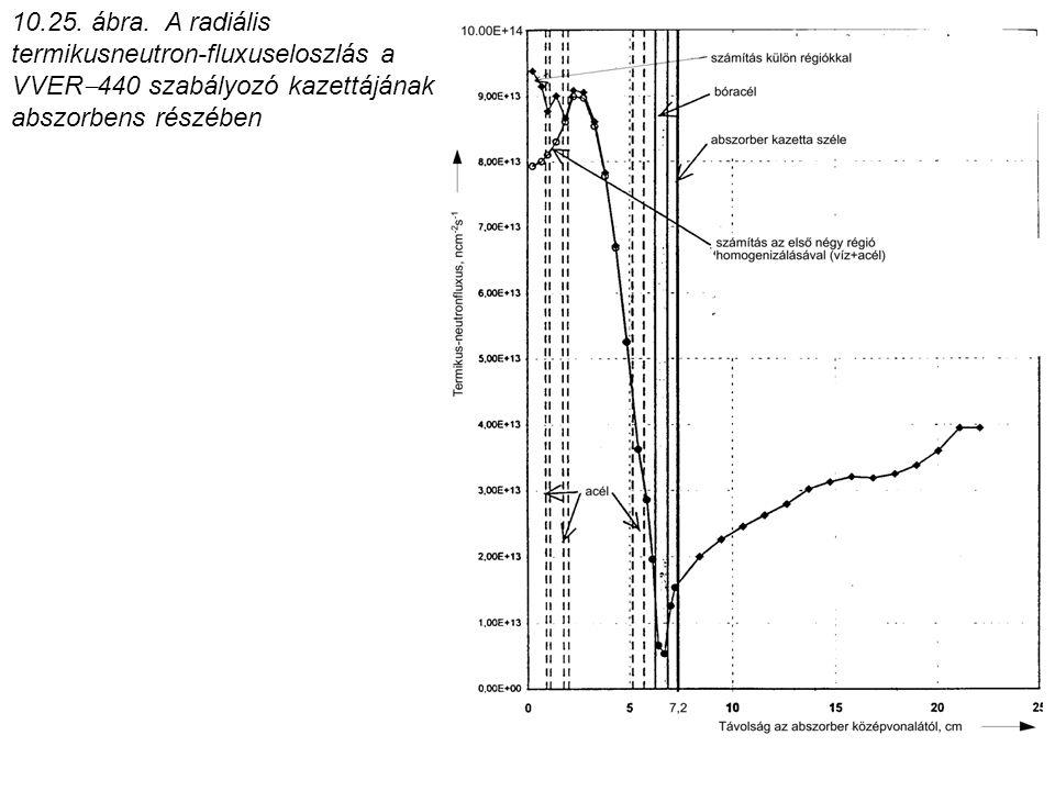 10.25. ábra. A radiális termikusneutron-fluxuseloszlás a VVER  440 szabályozó kazettájának abszorbens részében