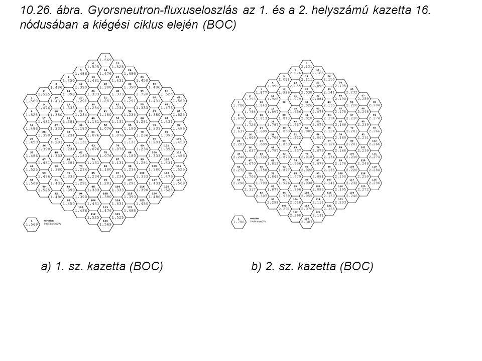 10.26. ábra. Gyorsneutron-fluxuseloszlás az 1. és a 2. helyszámú kazetta 16. nódusában a kiégési ciklus elején (BOC) b) 2. sz. kazetta (BOC) a) 1. sz.