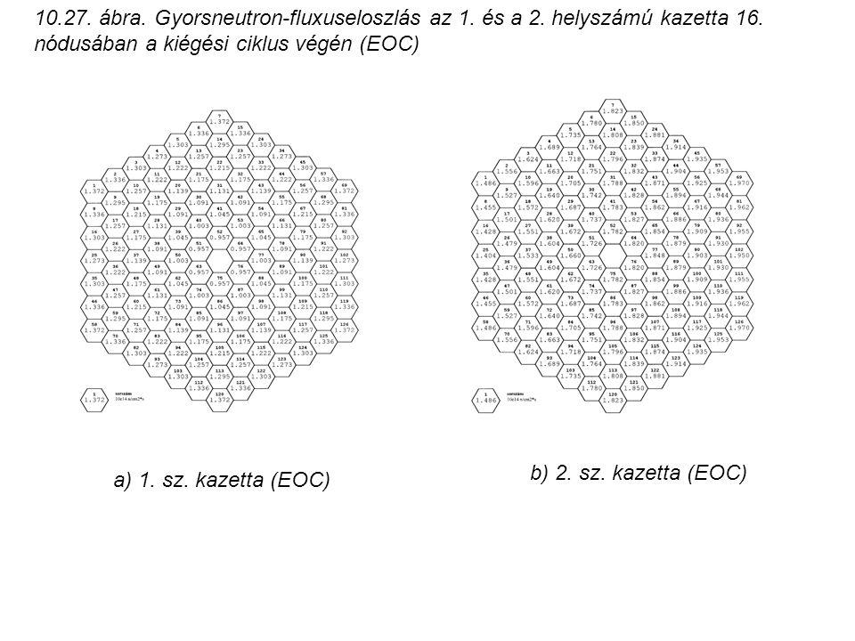 10.27. ábra. Gyorsneutron-fluxuseloszlás az 1. és a 2. helyszámú kazetta 16. nódusában a kiégési ciklus végén (EOC) a) 1. sz. kazetta (EOC) b) 2. sz.