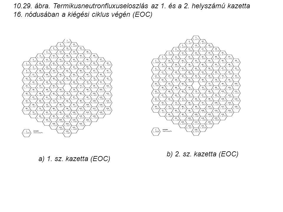 10.29. ábra. Termikusneutronfluxuseloszlás az 1. és a 2. helyszámú kazetta 16. nódusában a kiégési ciklus végén (EOC) a) 1. sz. kazetta (EOC) b) 2. sz