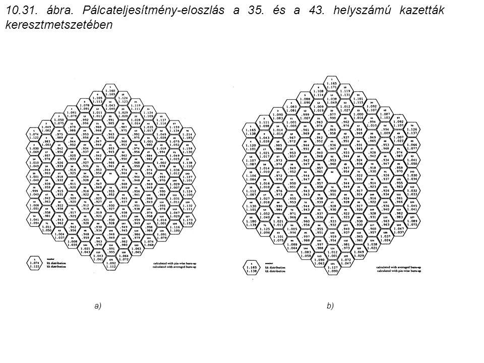 10.31. ábra. Pálcateljesítmény-eloszlás a 35. és a 43. helyszámú kazetták keresztmetszetében a)b)