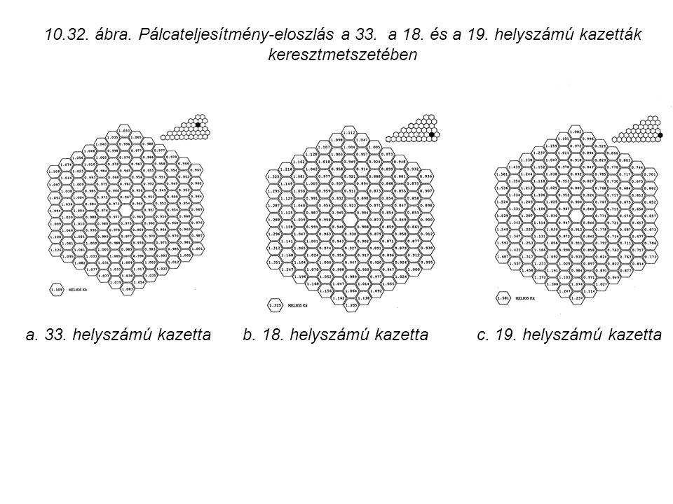 b. 18. helyszámú kazetta a. 33. helyszámú kazetta 10.32. ábra. Pálcateljesítmény-eloszlás a 33. a 18. és a 19. helyszámú kazetták keresztmetszetében c