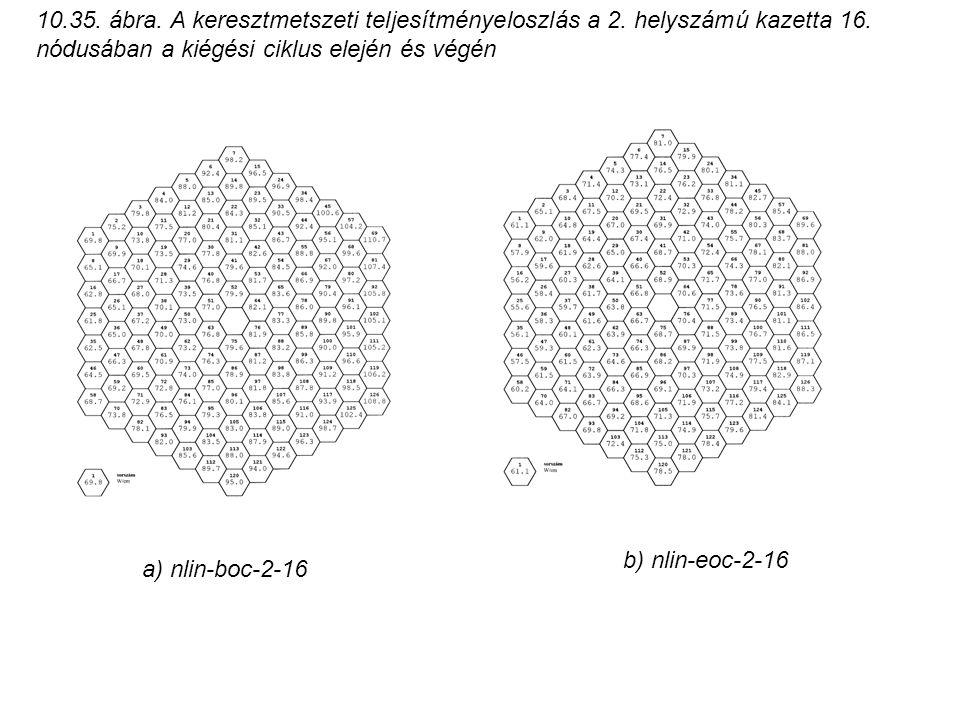 10.35. ábra. A keresztmetszeti teljesítményeloszlás a 2. helyszámú kazetta 16. nódusában a kiégési ciklus elején és végén a) nlin-boc-2-16 b) nlin-eoc