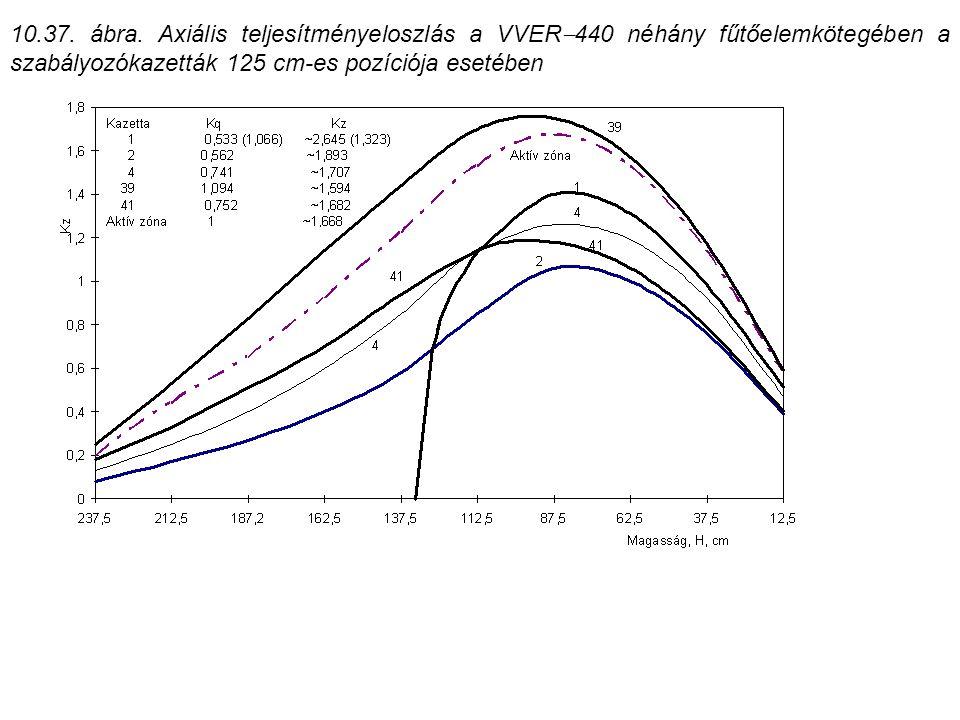 10.37. ábra. Axiális teljesítményeloszlás a VVER  440 néhány fűtőelemkötegében a szabályozókazetták 125 cm-es pozíciója esetében