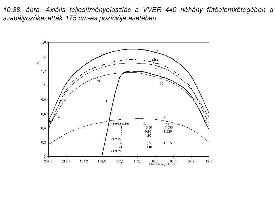 10.38. ábra. Axiális teljesítményeloszlás a VVER  440 néhány fűtőelemkötegében a szabályozókazetták 175 cm-es pozíciója esetében