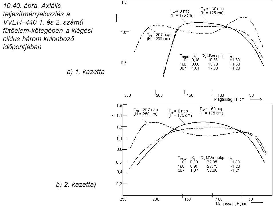 10.40. ábra. Axiális teljesítményeloszlás a VVER  440 1. és 2. számú fűtőelem-kötegében a kiégési ciklus három különböző időpontjában b) 2. kazetta)