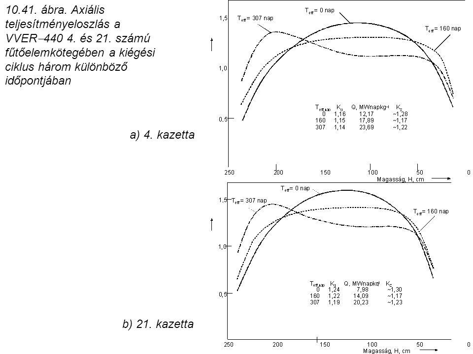 10.41. ábra. Axiális teljesítményeloszlás a VVER  440 4. és 21. számú fűtőelemkötegében a kiégési ciklus három különböző időpontjában b) 21. kazetta