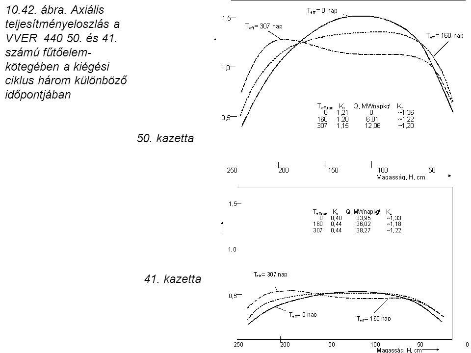 50. kazetta 10.42. ábra. Axiális teljesítményeloszlás a VVER  440 50. és 41. számú fűtőelem- kötegében a kiégési ciklus három különböző időpontjában
