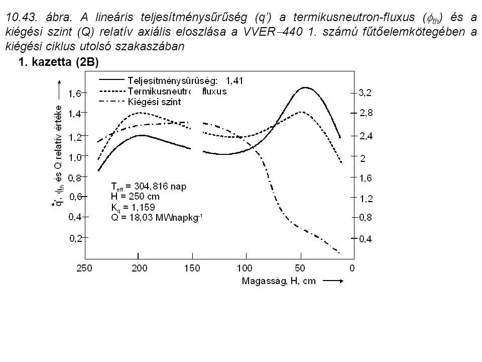 1. kazetta (2B) 10.43. ábra. A lineáris teljesítménysűrűség (q') a termikusneutron-fluxus (  th ) és a kiégési szint (Q) relatív axiális eloszlása a
