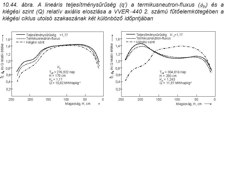 10.44. ábra. A lineáris teljesítménysűrűség (q') a termikusneutron-fluxus (  th ) és a kiégési szint (Q) relatív axiális eloszlása a VVER  440 2. sz
