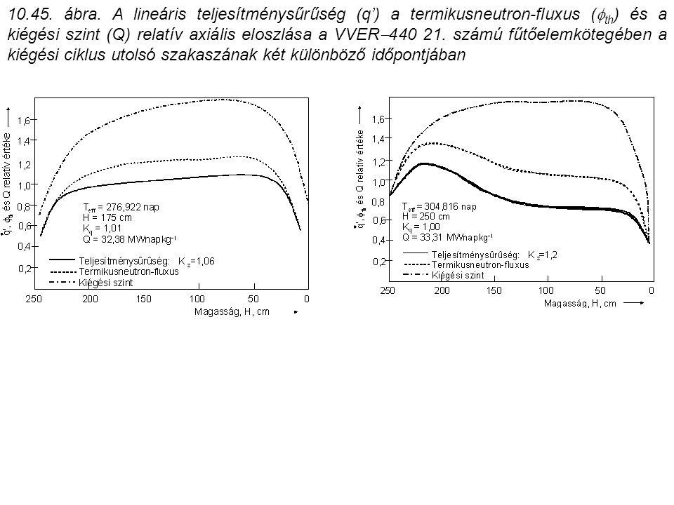 10.45. ábra. A lineáris teljesítménysűrűség (q') a termikusneutron-fluxus (  th ) és a kiégési szint (Q) relatív axiális eloszlása a VVER  440 21. s