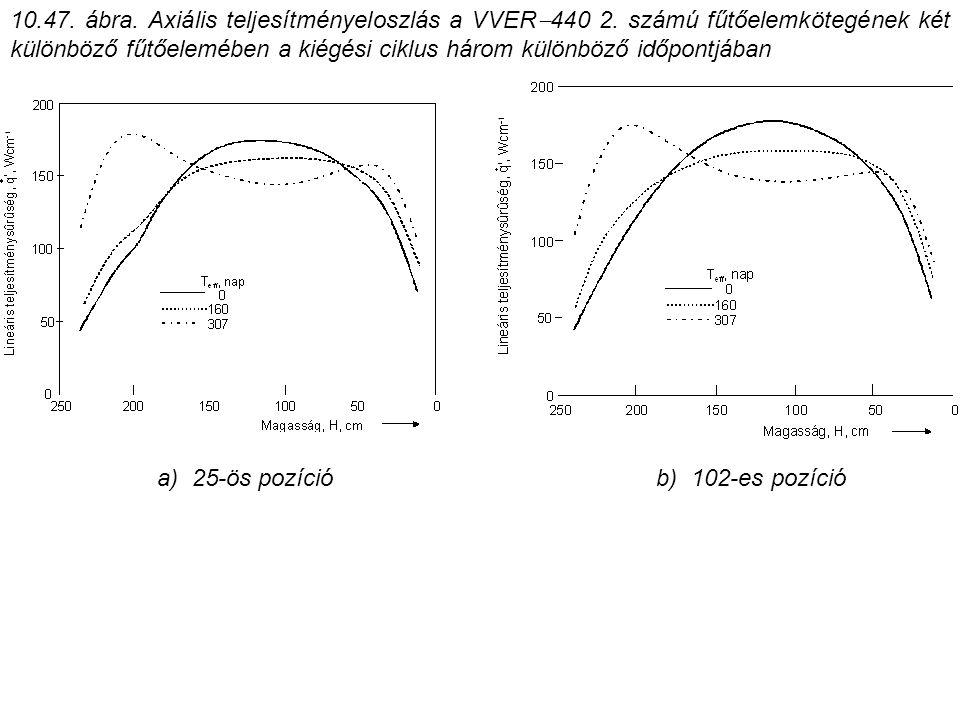 10.47. ábra. Axiális teljesítményeloszlás a VVER  440 2. számú fűtőelemkötegének két különböző fűtőelemében a kiégési ciklus három különböző időpontj