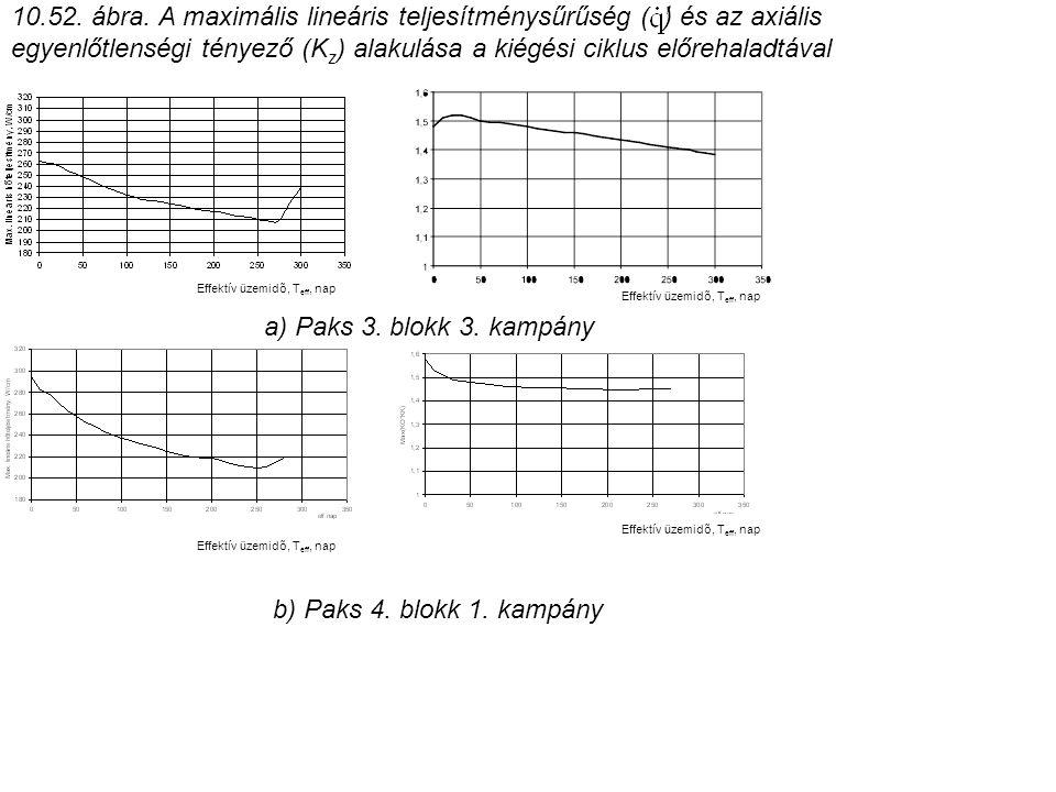 10.52. ábra. A maximális lineáris teljesítménysűrűség ( ) és az axiális egyenlőtlenségi tényező (K z ) alakulása a kiégési ciklus előrehaladtával Effe