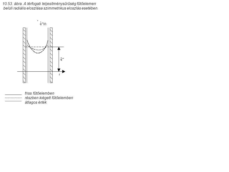 10.53. ábra. A térfogati teljesítménysűrűség fűtőelemen belüli radiális eloszlása szimmetrikus eloszlás esetében. friss fűtőelemben részben kiégett fű