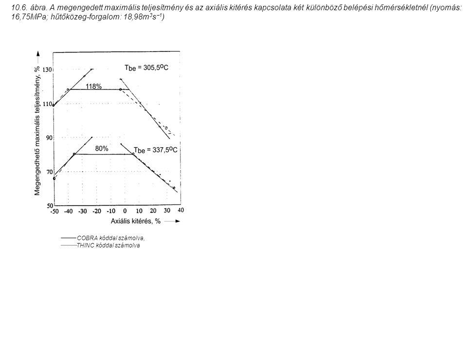 10.6. ábra. A megengedett maximális teljesítmény és az axiális kitérés kapcsolata két különböző belépési hőmérsékletnél (nyomás: 16,75MPa; hűtőközeg-f