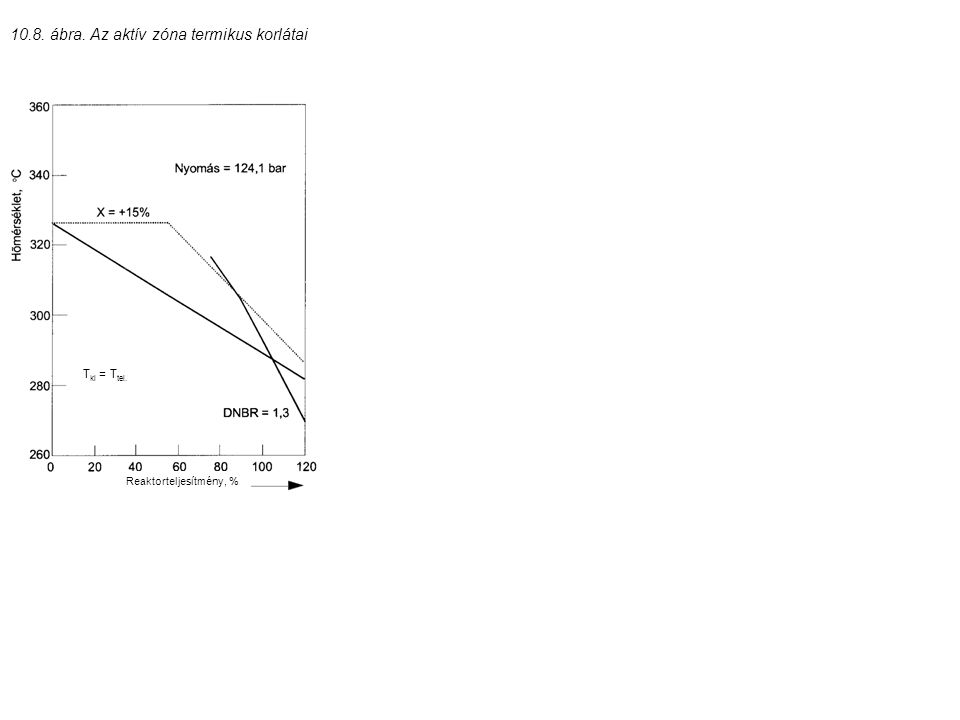 T ki = T tel. Reaktorteljesítmény, % 10.8. ábra. Az aktív zóna termikus korlátai