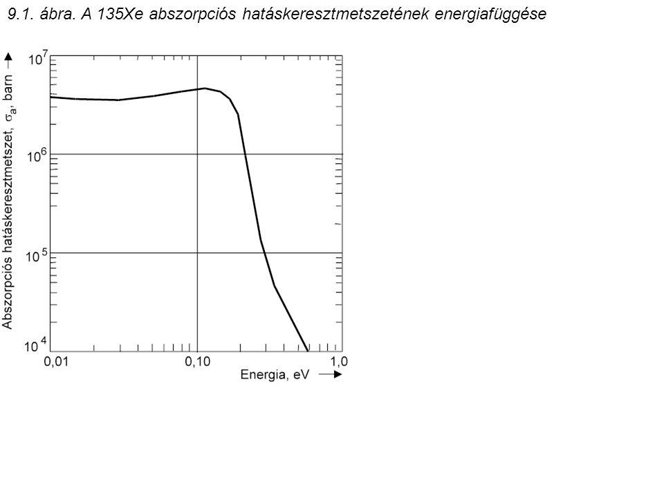 9.1. ábra. A 135Xe abszorpciós hatáskeresztmetszetének energiafüggése