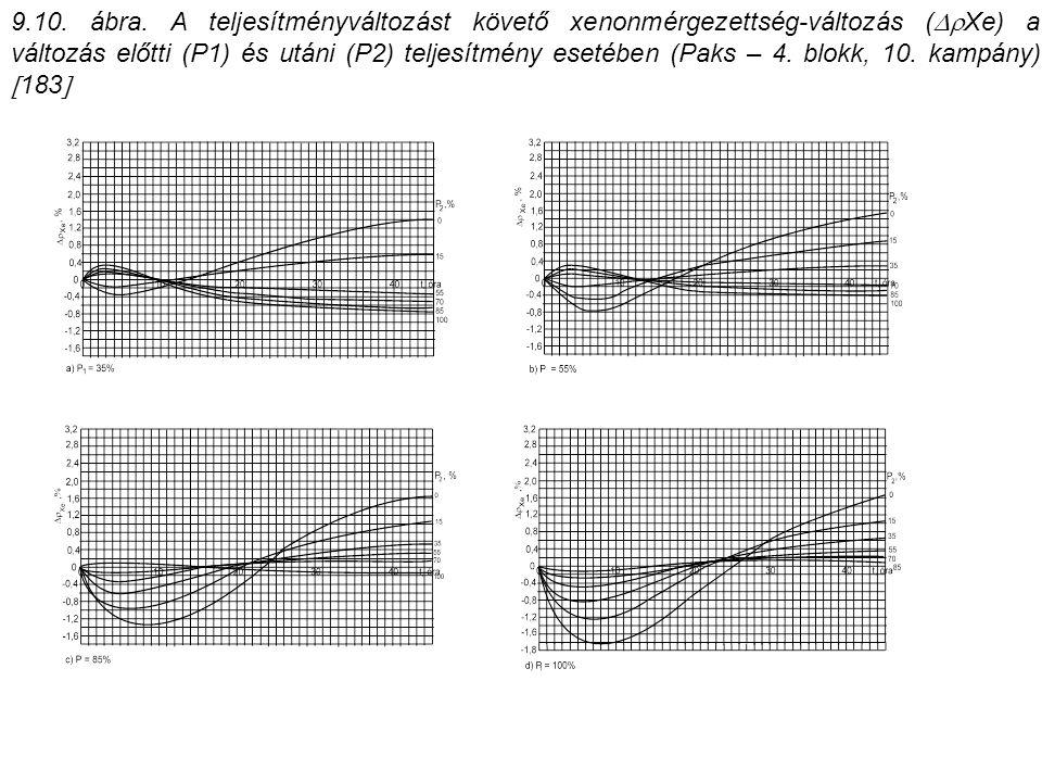 9.10. ábra. A teljesítményváltozást követő xenonmérgezettség-változás (  Xe) a változás előtti (P1) és utáni (P2) teljesítmény esetében (Paks – 4. b