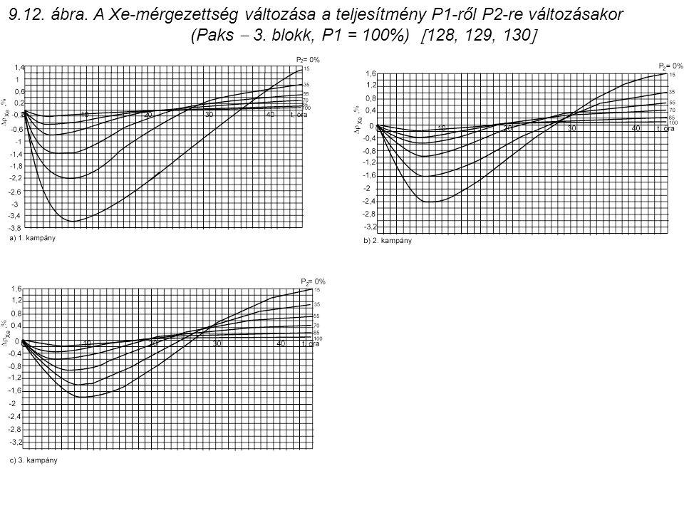 9.12. ábra. A Xe-mérgezettség változása a teljesítmény P1-ről P2-re változásakor (Paks  3. blokk, P1 = 100%)  128, 129, 130 