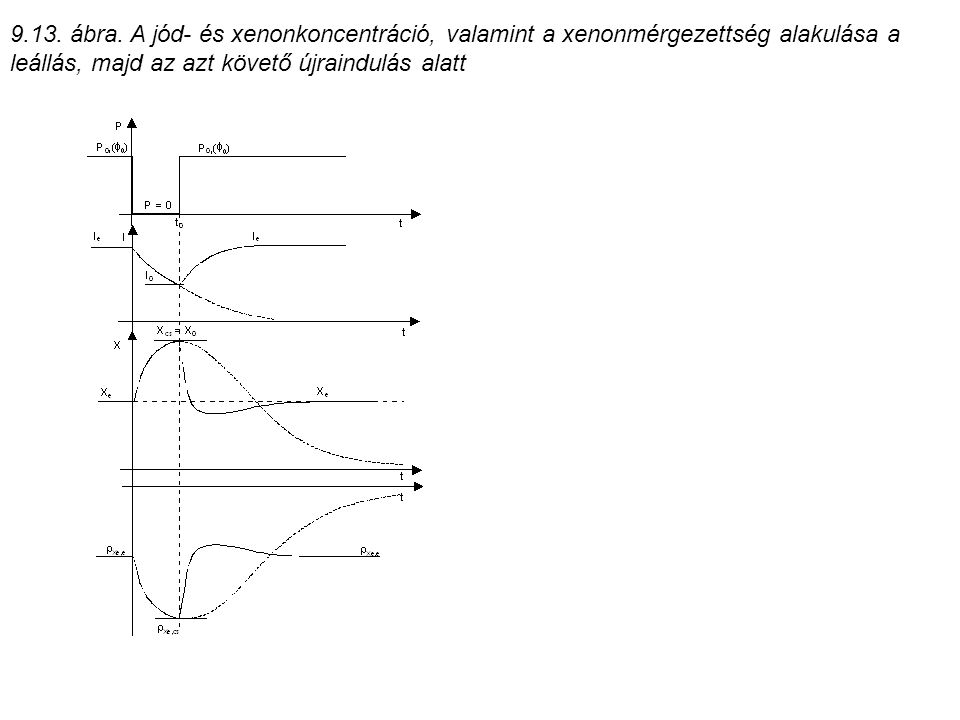 9.13. ábra. A jód- és xenonkoncentráció, valamint a xenonmérgezettség alakulása a leállás, majd az azt követő újraindulás alatt
