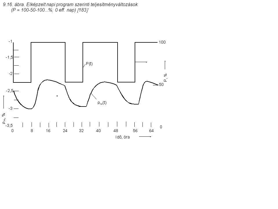 9.16. ábra. Elképzelt napi program szerinti teljesítményváltozások (P = 100-50-100...%; 0 eff. nap)  183 
