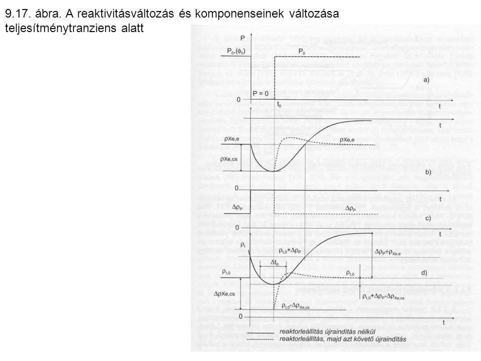 9.17. ábra. A reaktivitásváltozás és komponenseinek változása teljesítménytranziens alatt