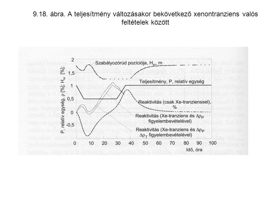 9.18. ábra. A teljesítmény változásakor bekövetkező xenontranziens valós feltételek között