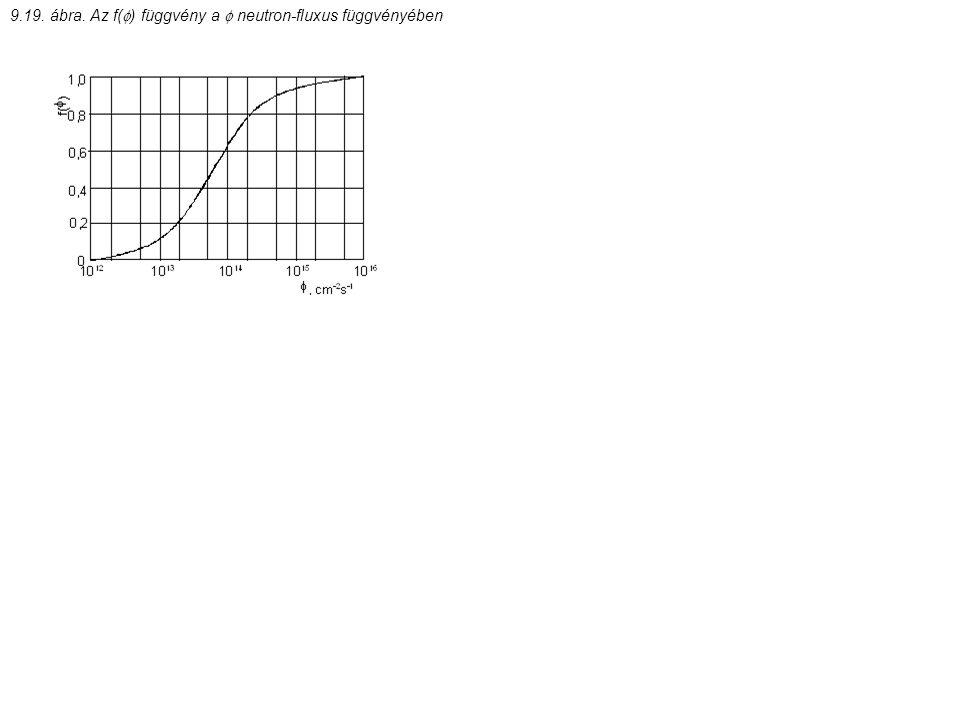 9.19. ábra. Az f(  ) függvény a  neutron-fluxus függvényében