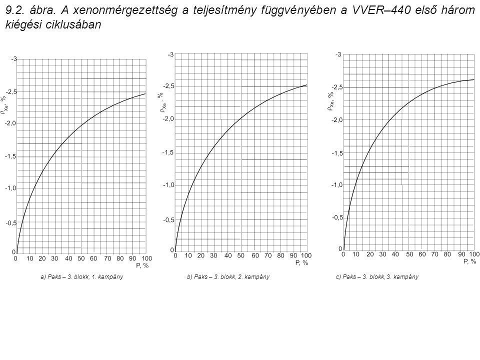9.2. ábra. A xenonmérgezettség a teljesítmény függvényében a VVER–440 első három kiégési ciklusában a) Paks – 3. blokk, 1. kampányb) Paks – 3. blokk,