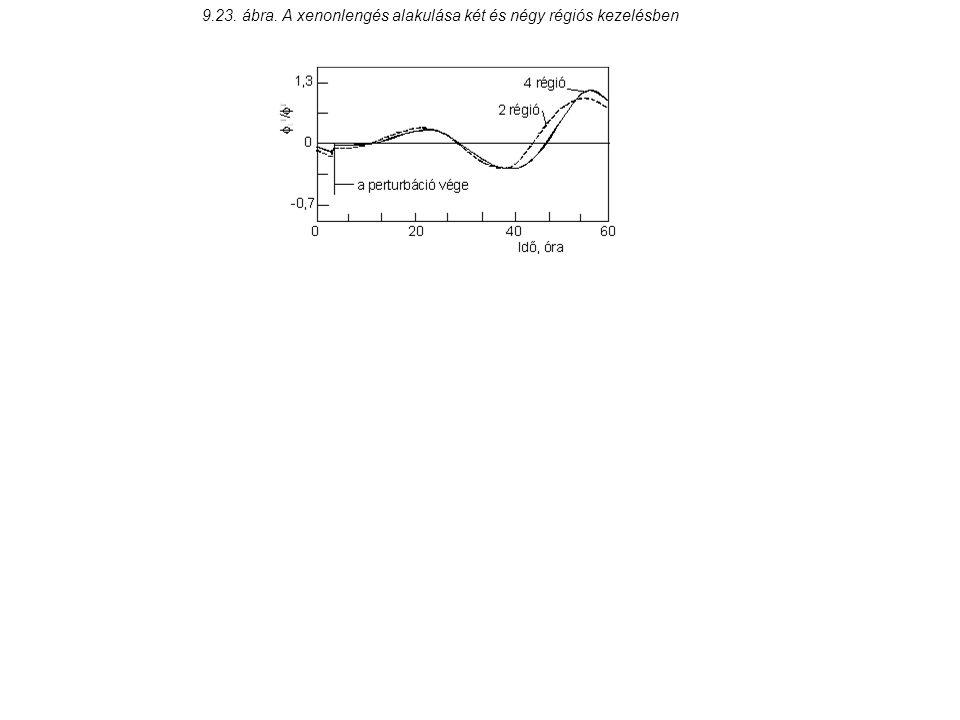 9.23. ábra. A xenonlengés alakulása két és négy régiós kezelésben