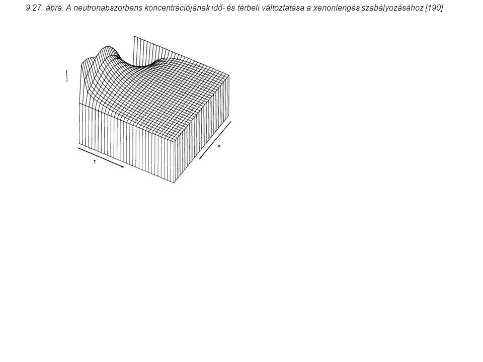 9.27. ábra. A neutronabszorbens koncentrációjának idő- és térbeli változtatása a xenonlengés szabályozásához [190]