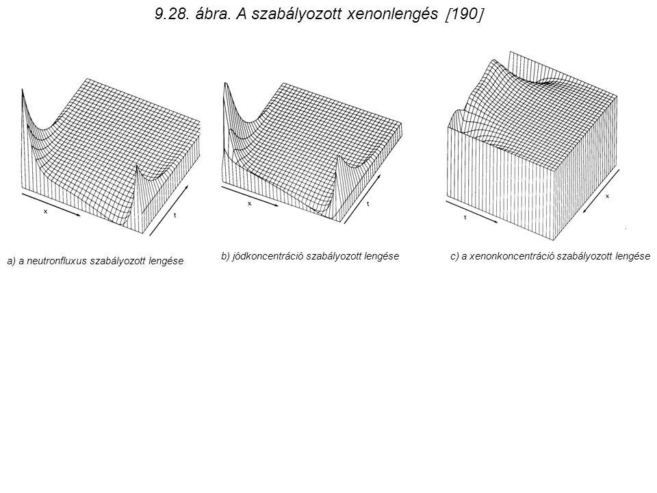 9.28. ábra. A szabályozott xenonlengés  190  b) jódkoncentráció szabályozott lengése a) a neutronfluxus szabályozott lengése c) a xenonkoncentráció
