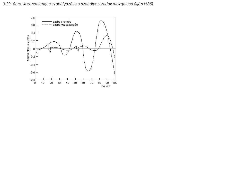 9.29. ábra. A xenonlengés szabályozása a szabályozórudak mozgatása útján [186]