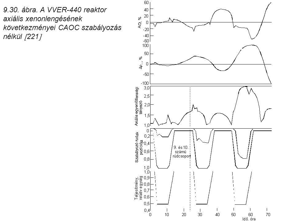 9.30. ábra. A VVER-440 reaktor axiális xenonlengésének következményei CAOC szabályozás nélkül  221 