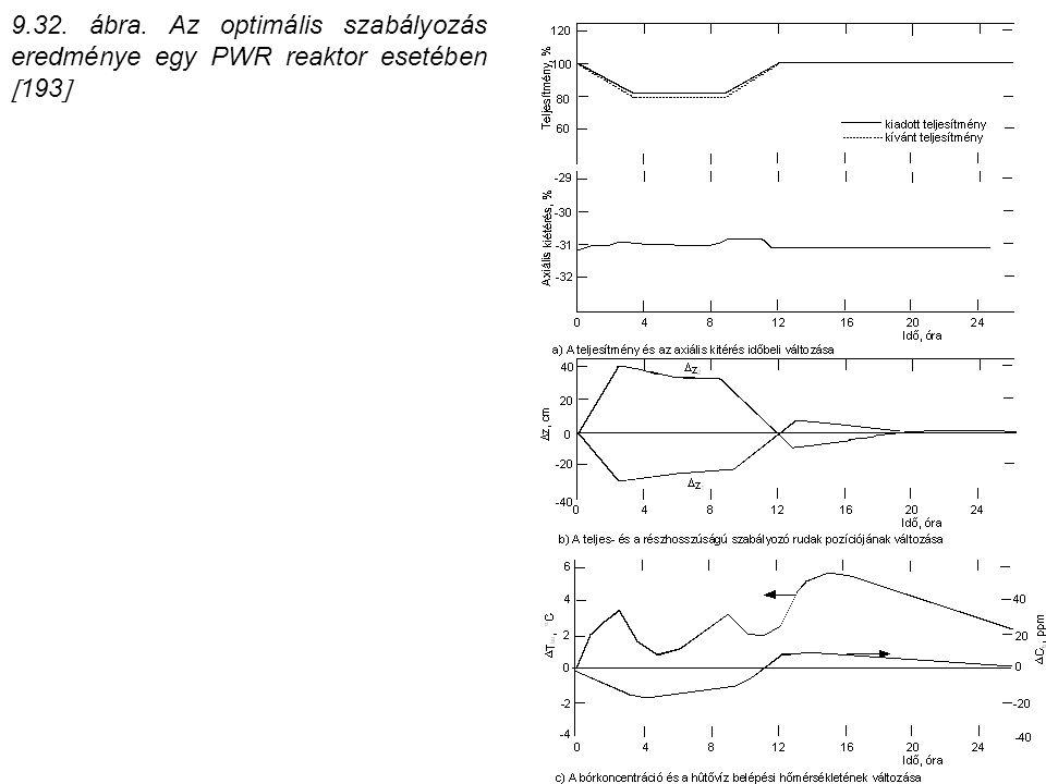 9.32. ábra. Az optimális szabályozás eredménye egy PWR reaktor esetében  193 