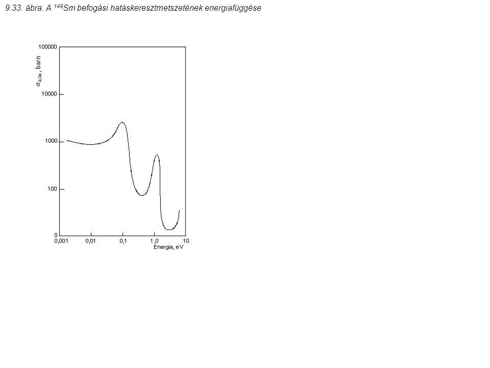 9.33. ábra. A 149 Sm befogási hatáskeresztmetszetének energiafüggése