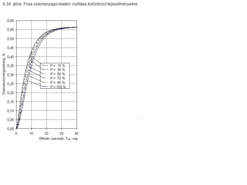 , 9.34. ábra. Friss üzemanyagú reaktor indítása különböző teljesítményekre